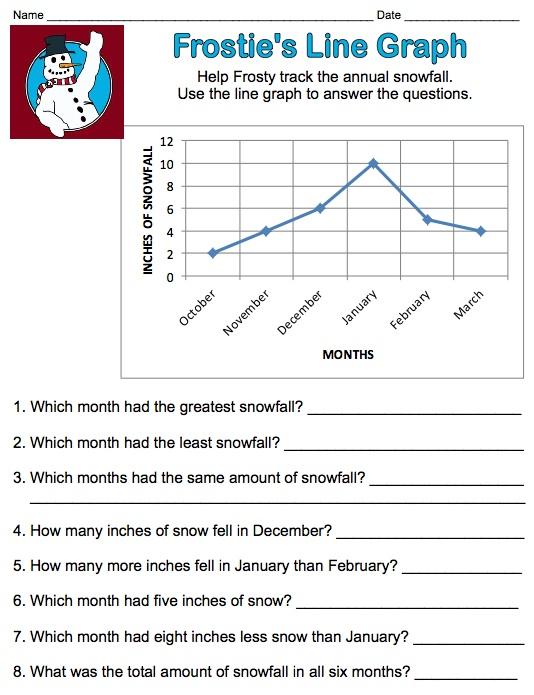 Frostie's Line Graph